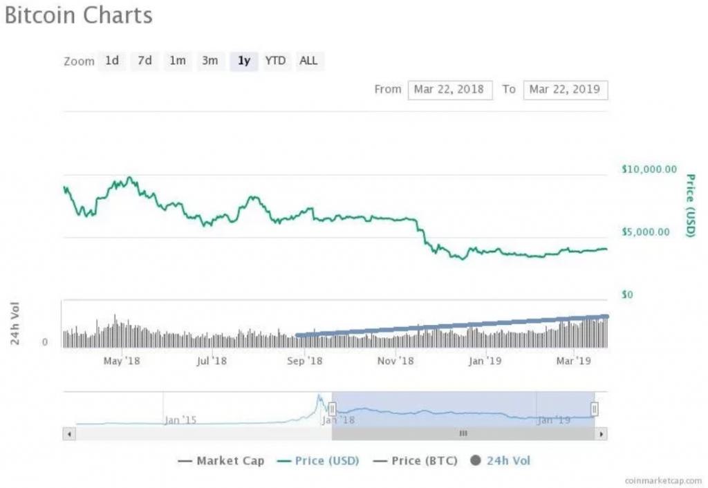 Preço vs Volume por Coinmarketcap